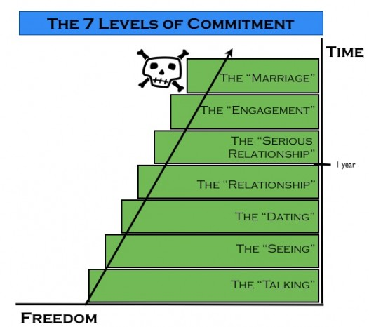 Crescent City (Mis)Connection: The 7 levels of commitment
